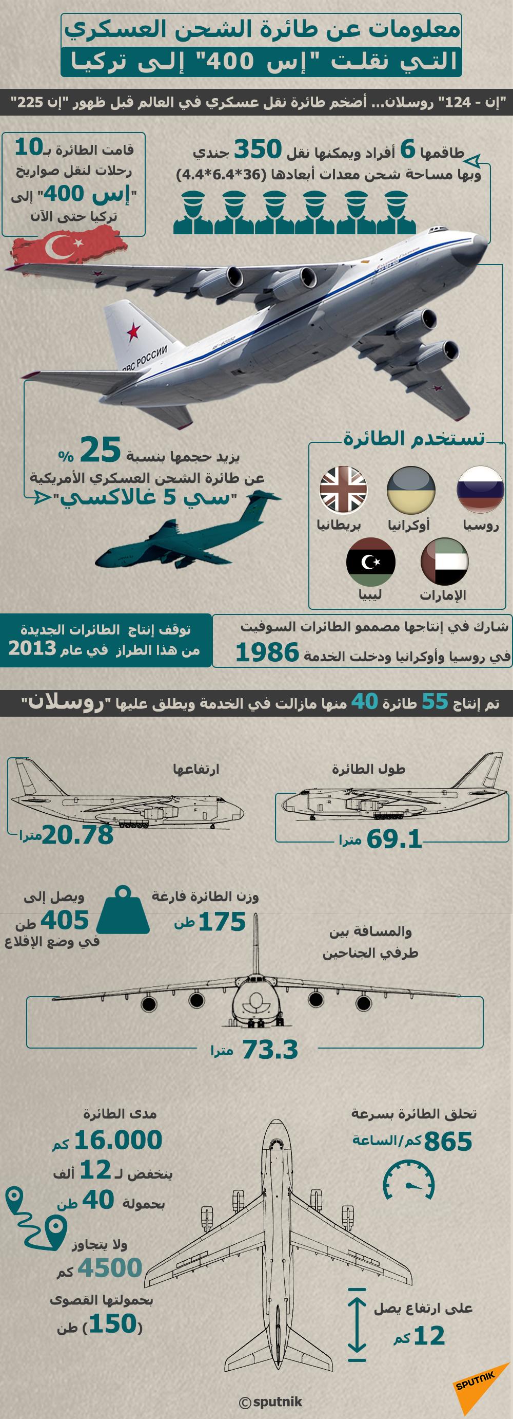 إنفوجرافيك - معلومات عن طائرة الشحن العسكري التي نقلت صواريخ إس 400 إلى تركيا