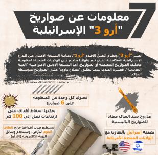 إنفوجرافيك - 7 معلومات عن صواريخ أرو 3 الإسرائيلية