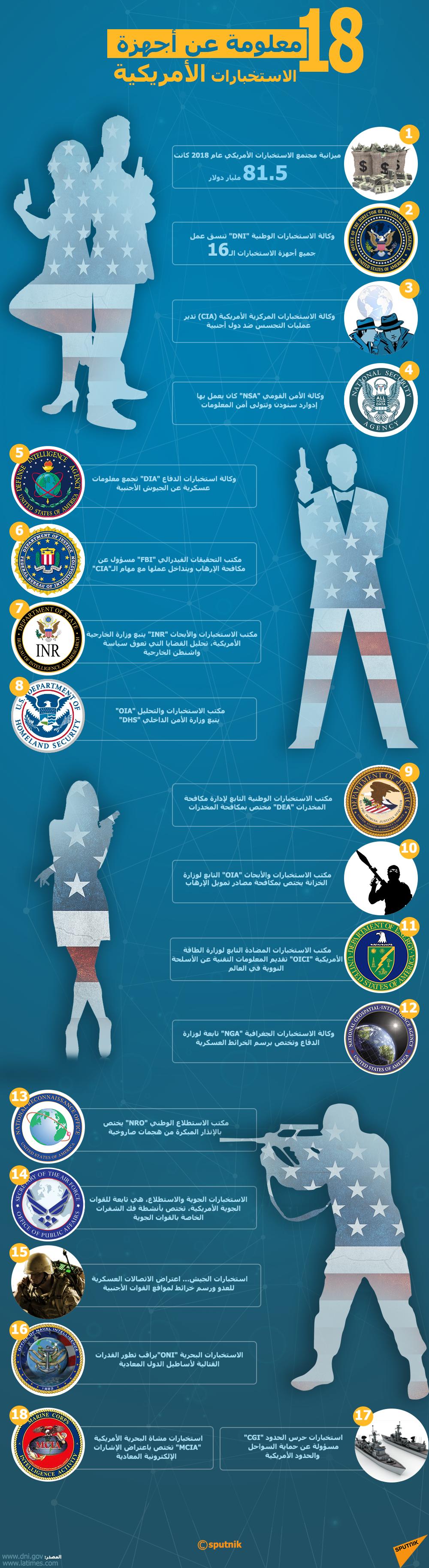 إنفوجرافيك - 18 معلومة عن أجهزة الاستخبارات الأمريكية