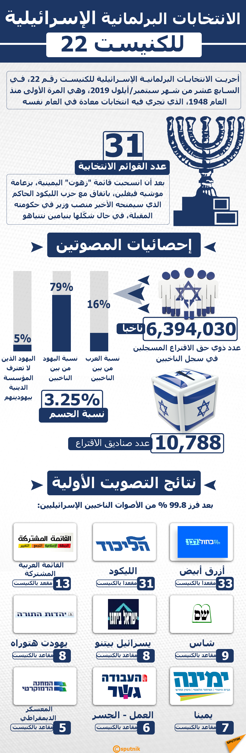 إنفوجرافيك - الانتخابات البرلمانية الإسرائيلية للكنيست رقم 22