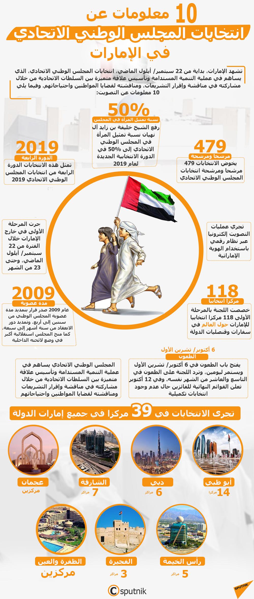إنفوجرافيك - 10 معلومات عن انتخابات المجلس الوطني الاتحادي  في الإمارات