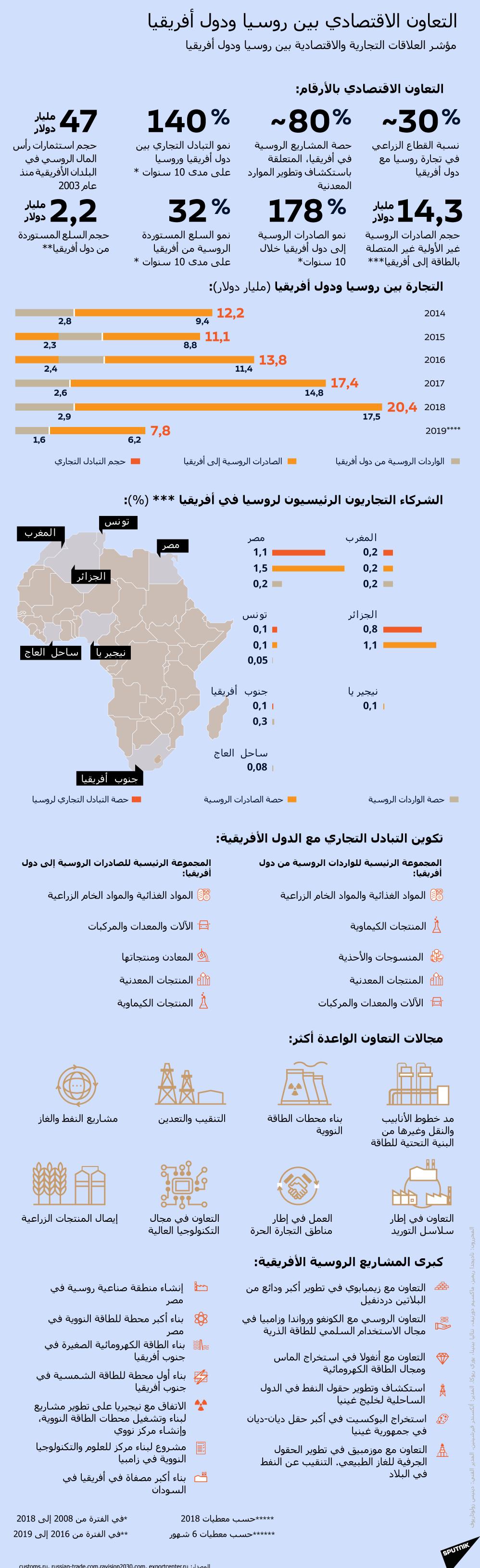 إنفوجرافيك - التعاون الاقتصادي بين روسيا ودول أفريقيا