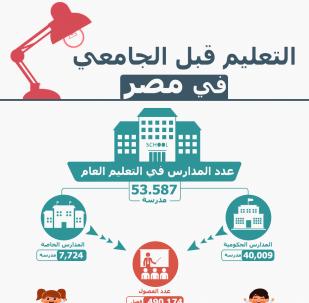 بالأرقام... التعليم قبل الجامعي في مصر