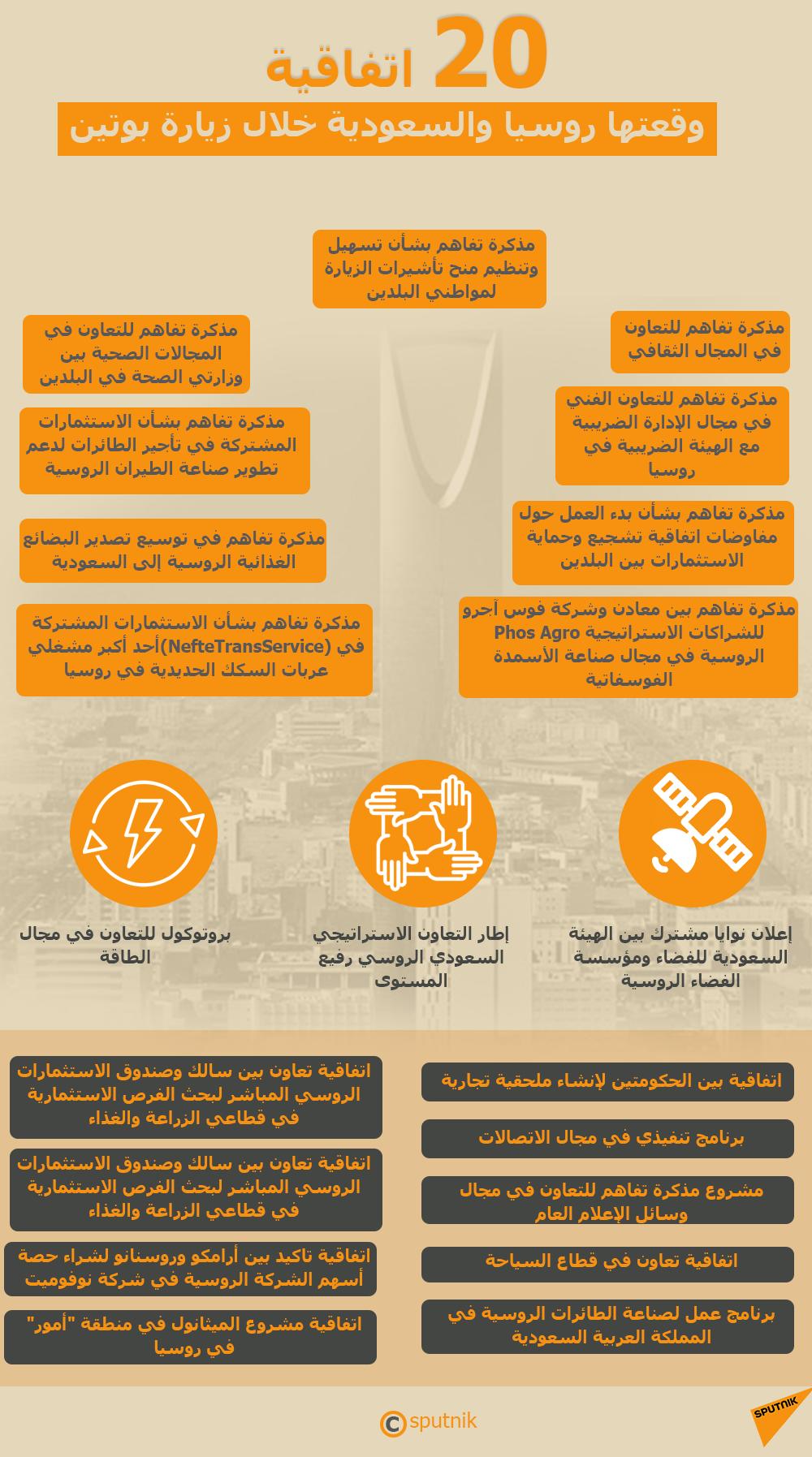 إنفوجرافيك - 20 اتفاقية وقعتها روسيا والسعودية خلال زيارة بوتين