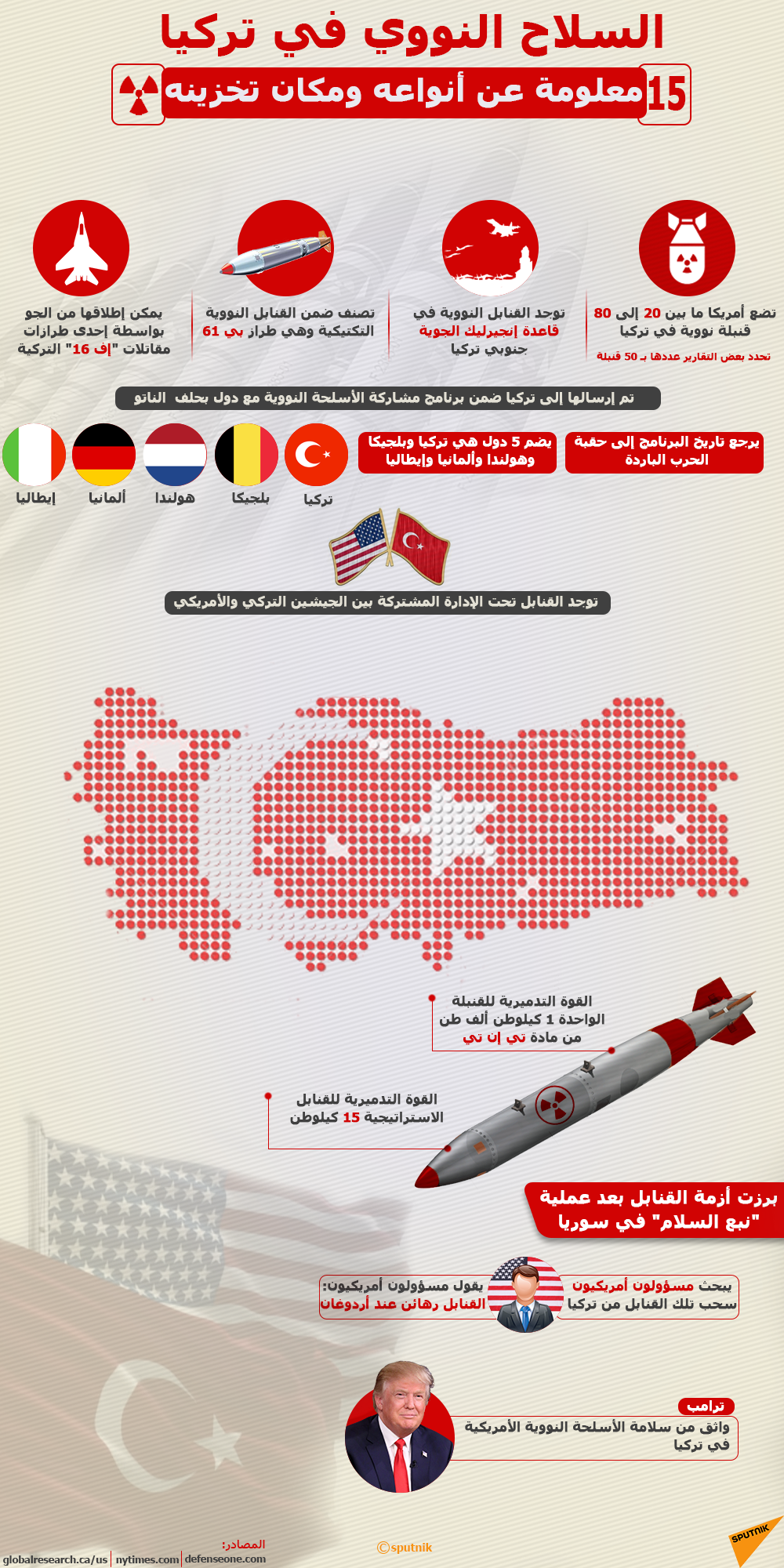 إنفوجرافيك - السلاح النووي في تركيا...15 معلومة عن أنواعه ومكان تخزينه