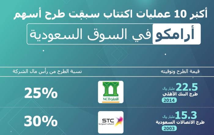إنفوجرافيك - أكبر 10 عمليات اكتتاب سبقت طرح أسهم أرامكو في السوق السعودية