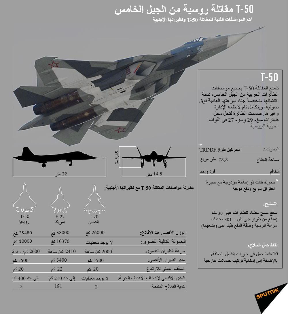 T-50 مقاتلة روسية من الجيل الخامس