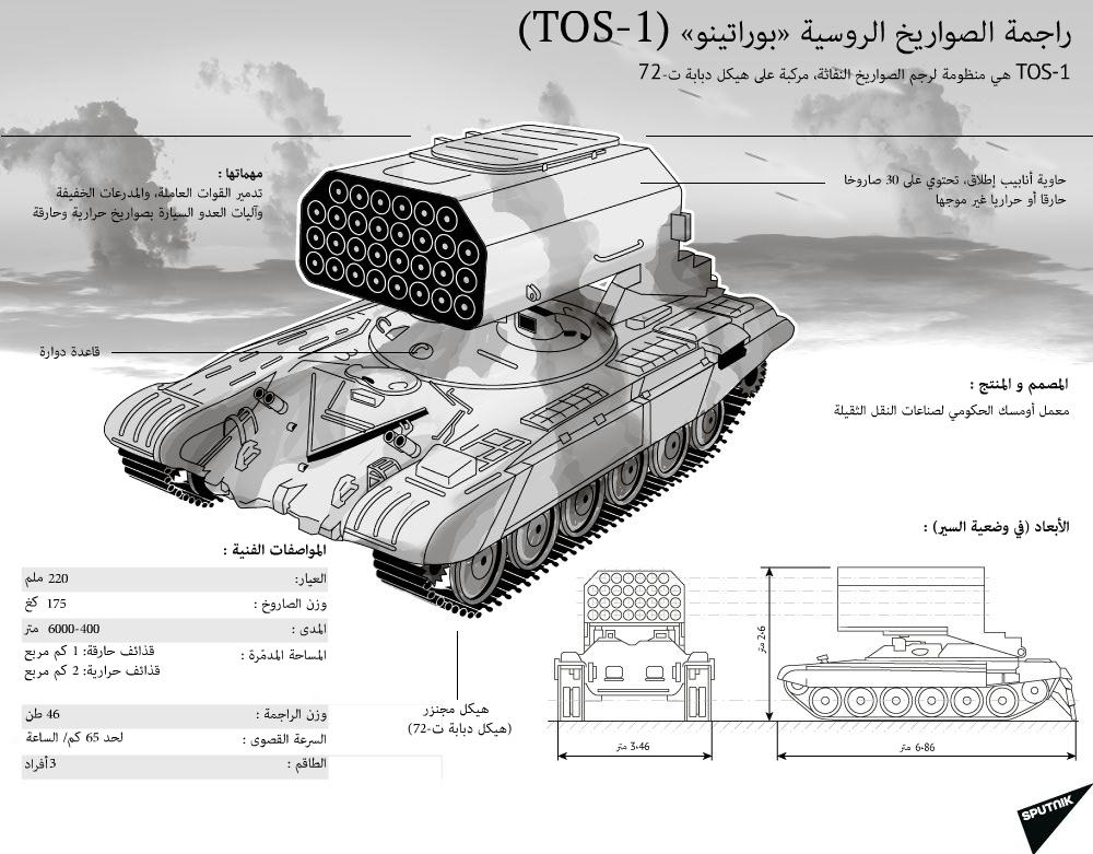 راجمة الصواريخ الروسية »بوراتينو« (TOS-1)