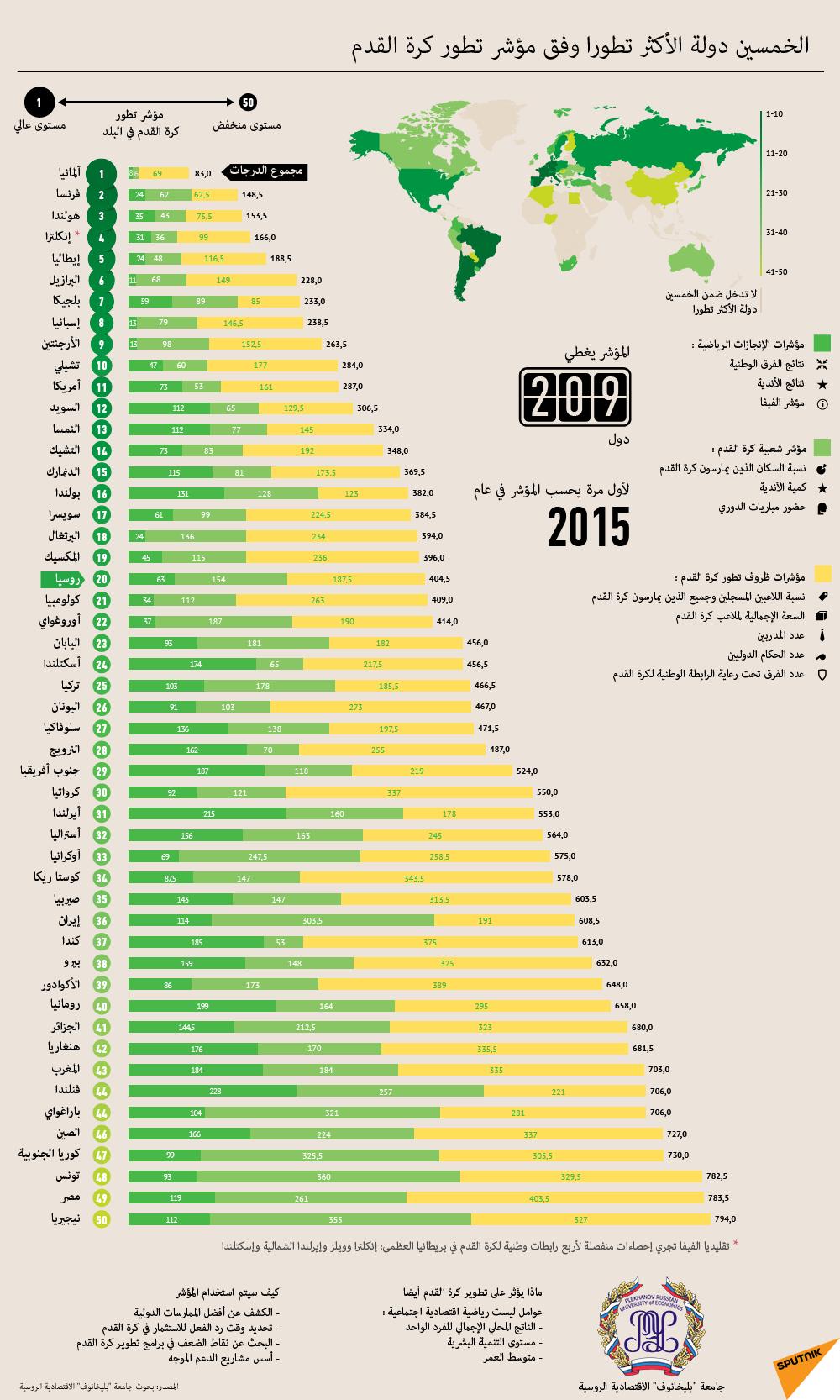 الخمسين الدولة الأكثر تطورا وفق مؤشر تطور كرة القدم
