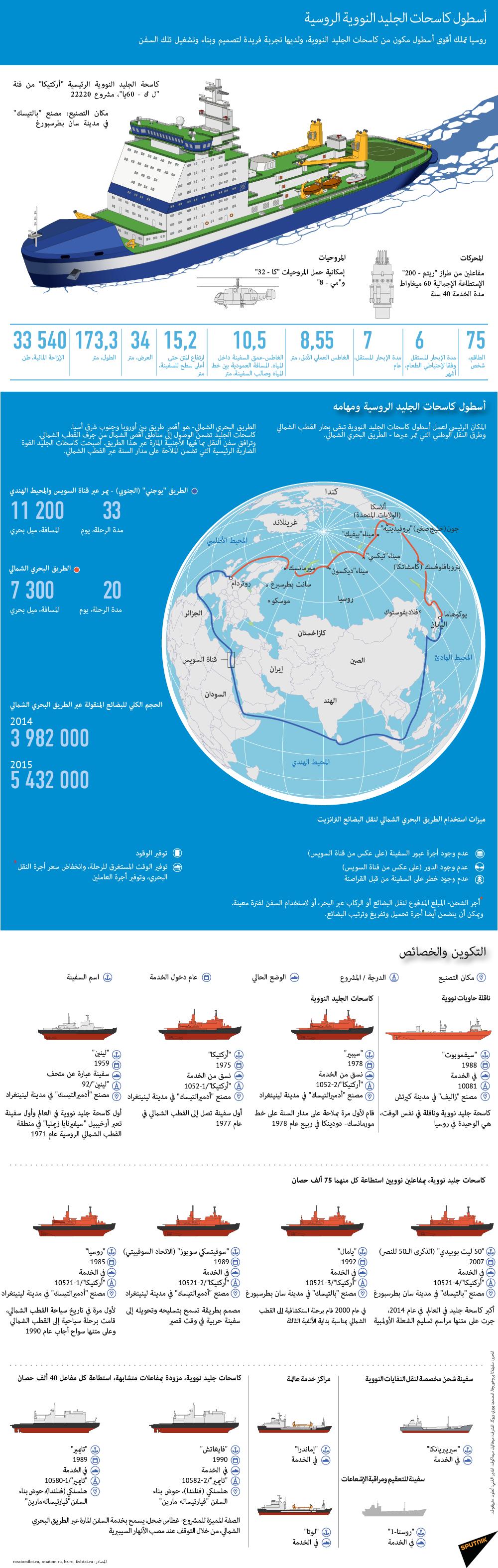 أسطول كاسحات الجليد النووية الروسية
