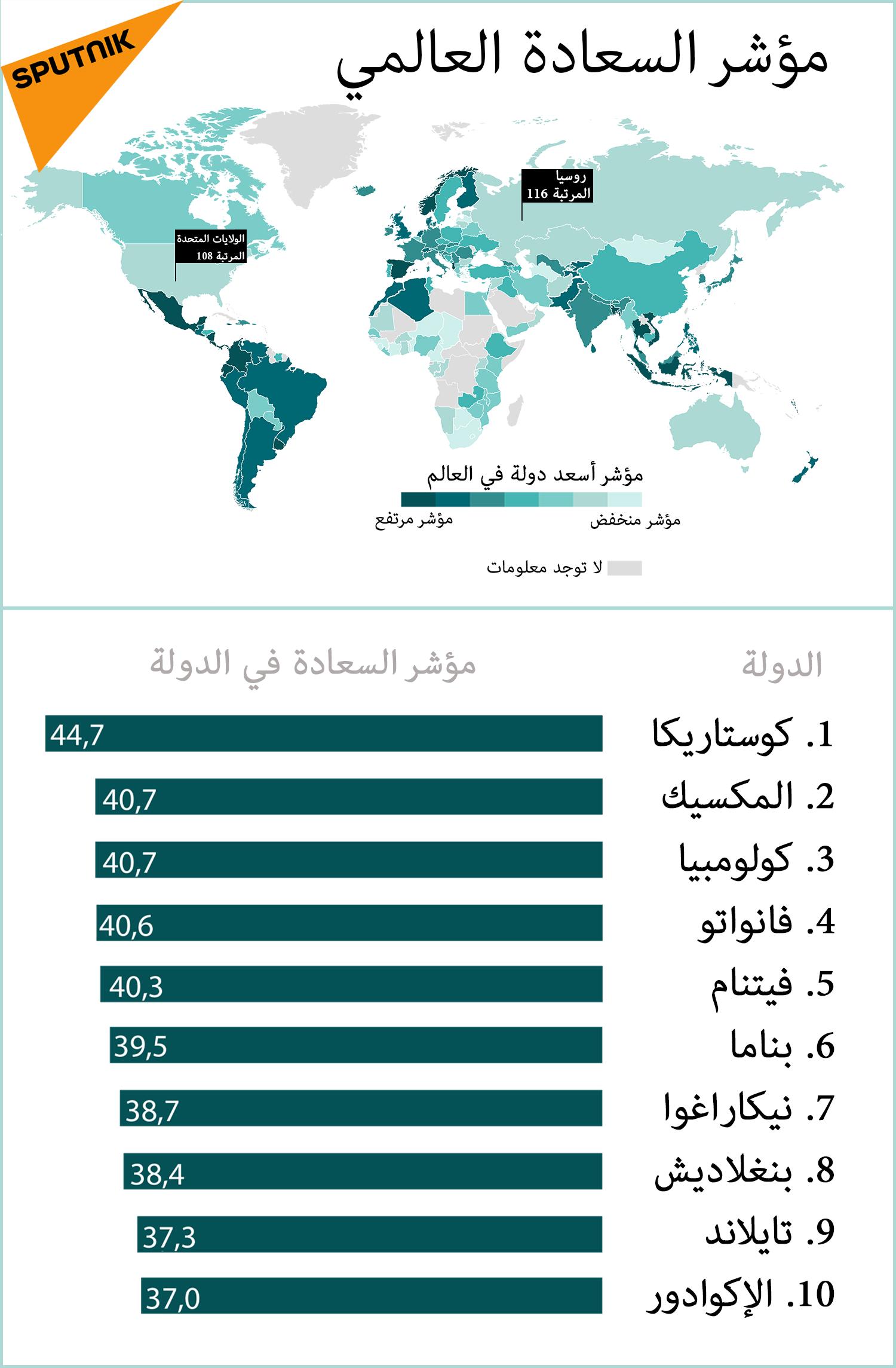 مؤشر السعادة العالمي