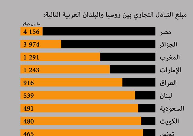 التبادل التجاري بين روسيا والعالم العربي لعام 2016