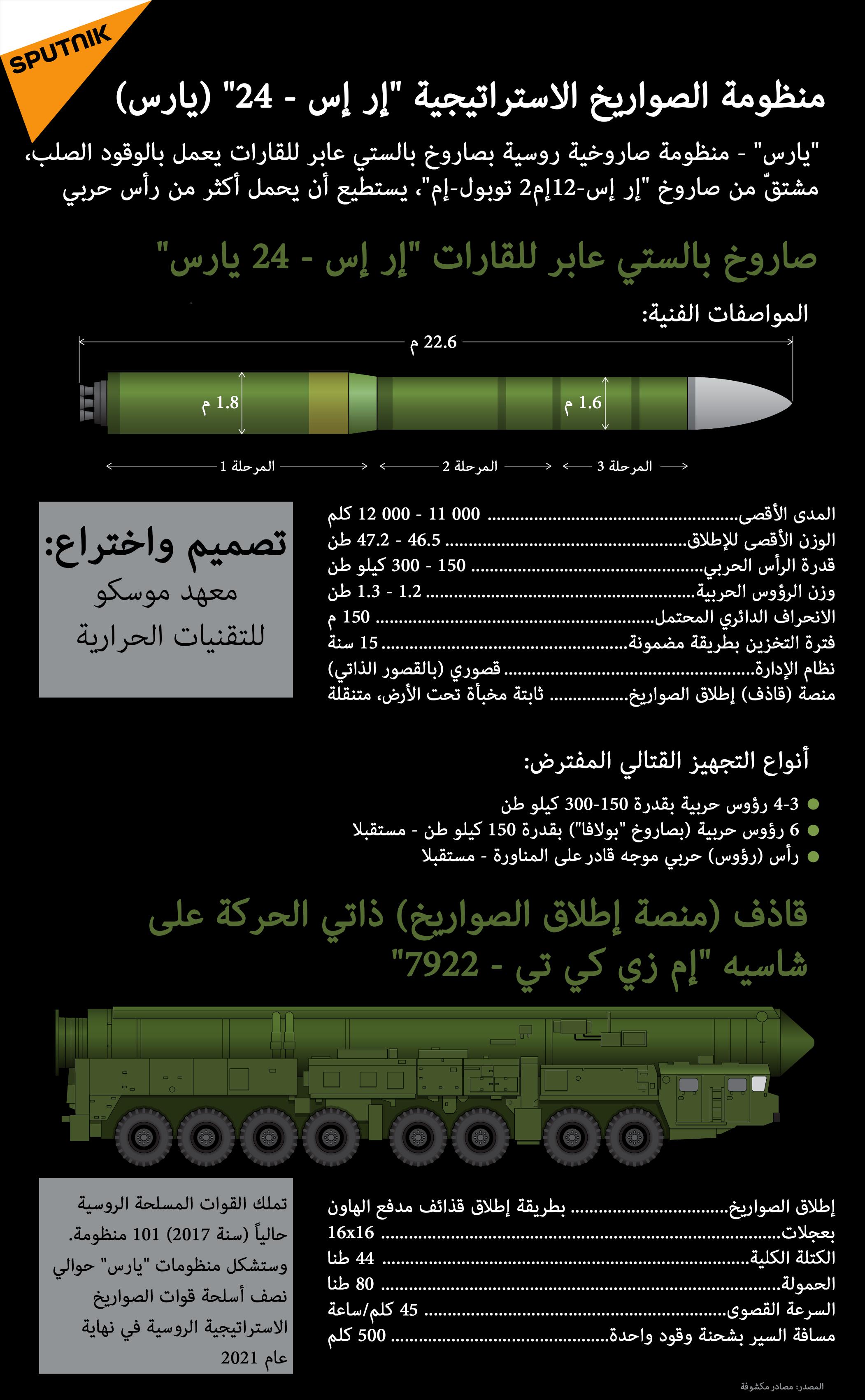 """المنظومة الصاروخية البرية المتحركة RS- 24 """"يارس"""" 1023830277"""