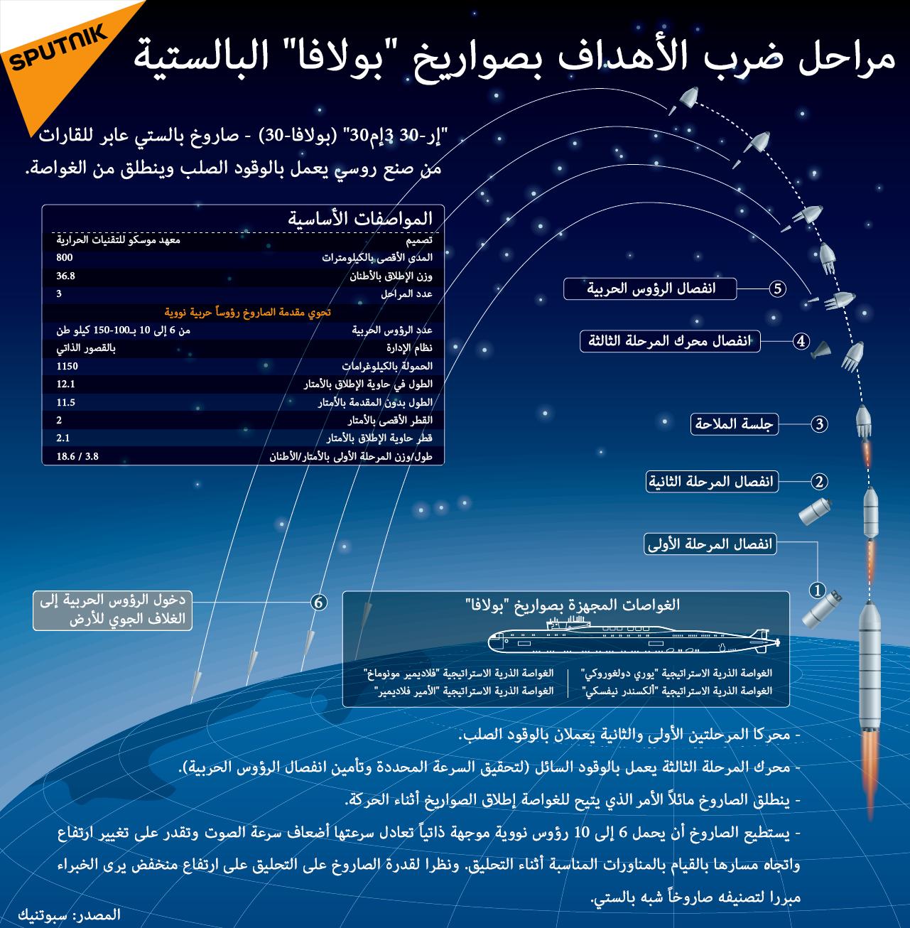 """مراحل ضرب الأهداف بصواريخ """"بولافا"""" البالستية 1023976055"""