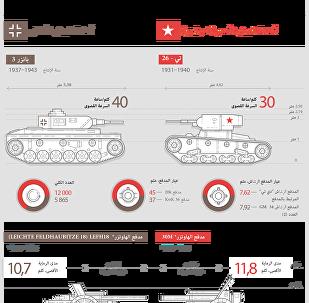 أسلحة الجيشين السوفيتي والألماني الأكبر عددا قبل بدء الحرب عام 1941