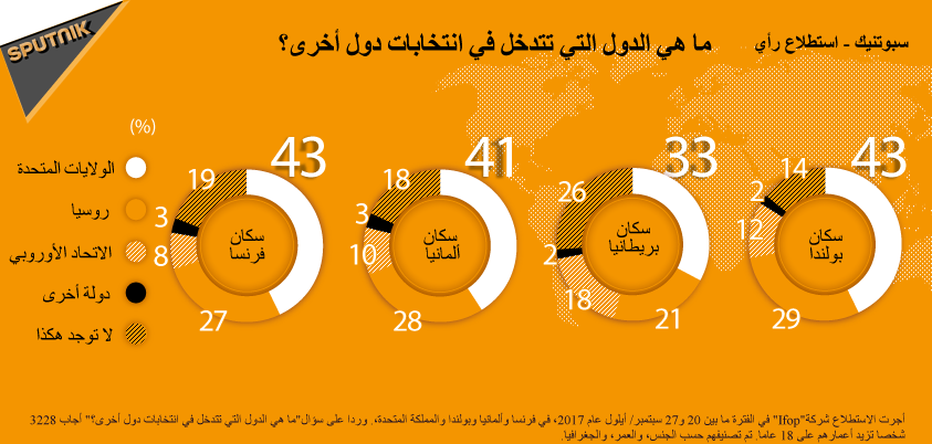 استطلاع رأي: ما هي الدول التي تتدخل في انتخابات دول أخرى؟
