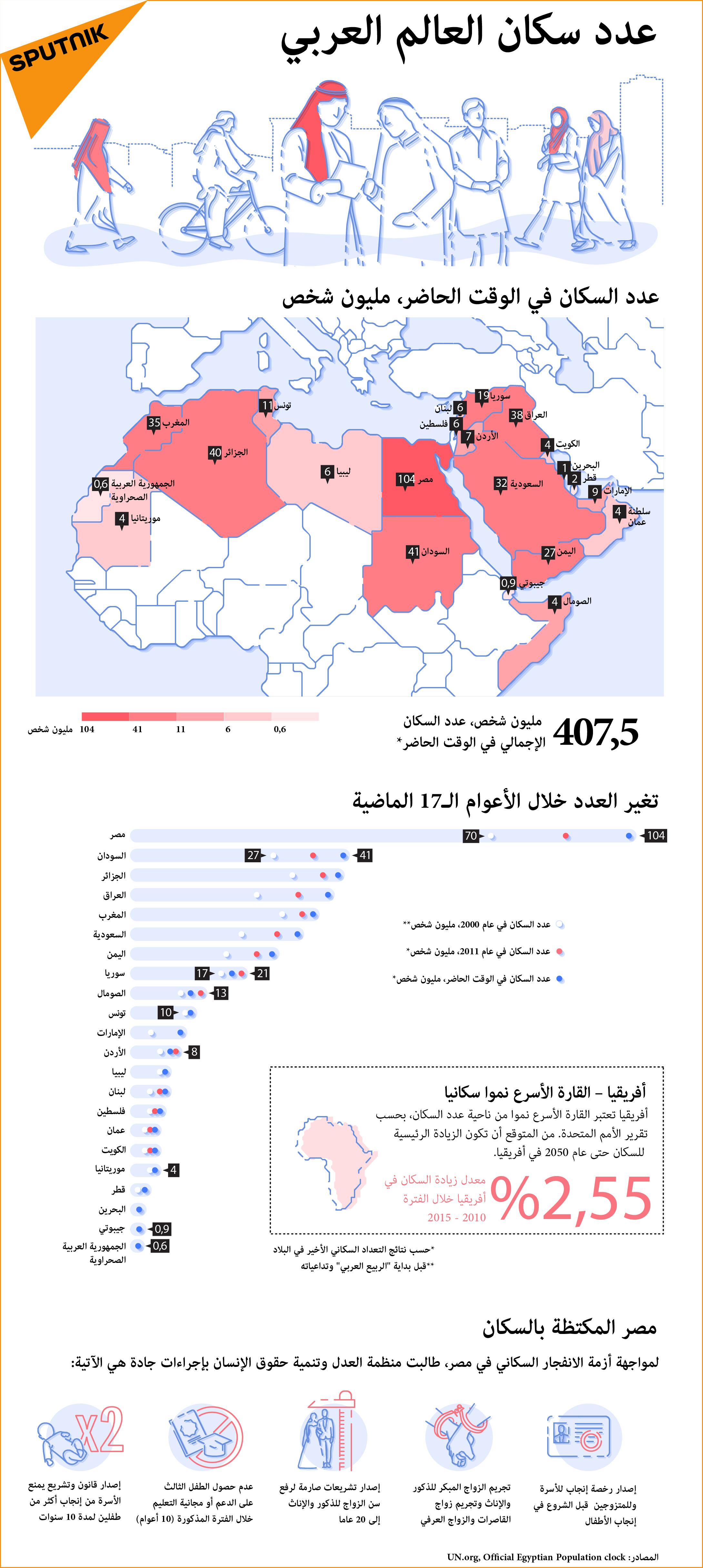 عدد سكان العالم العربي