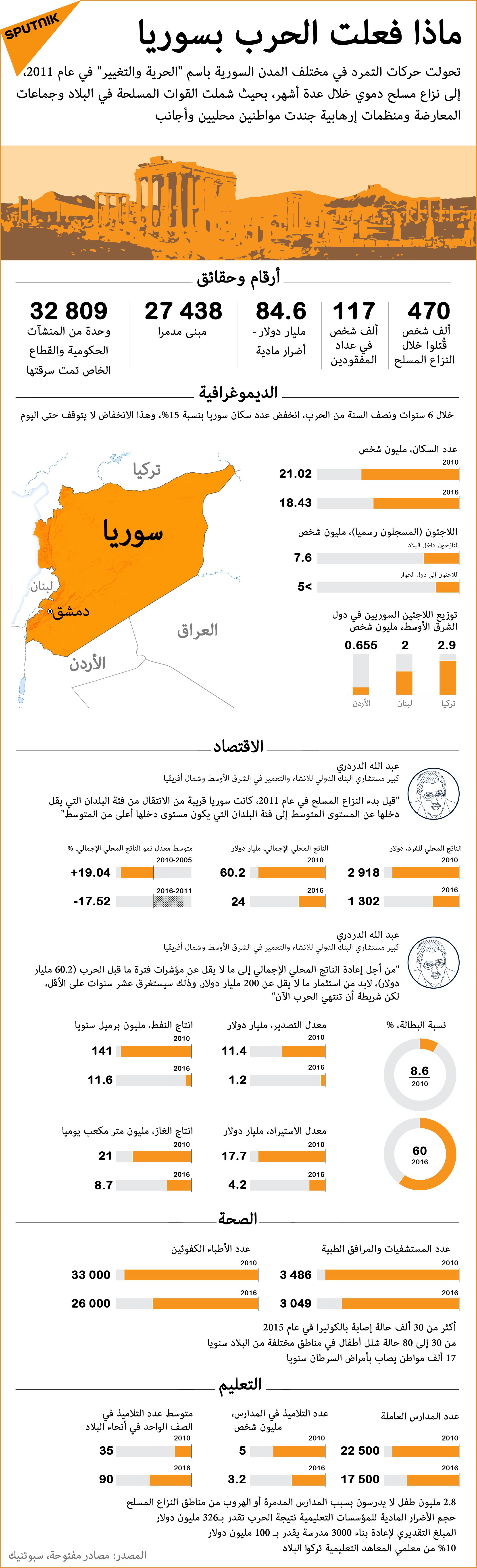 ماذا فعلت الحرب بسوريا حتى عام 2017: أرقام وحقائق