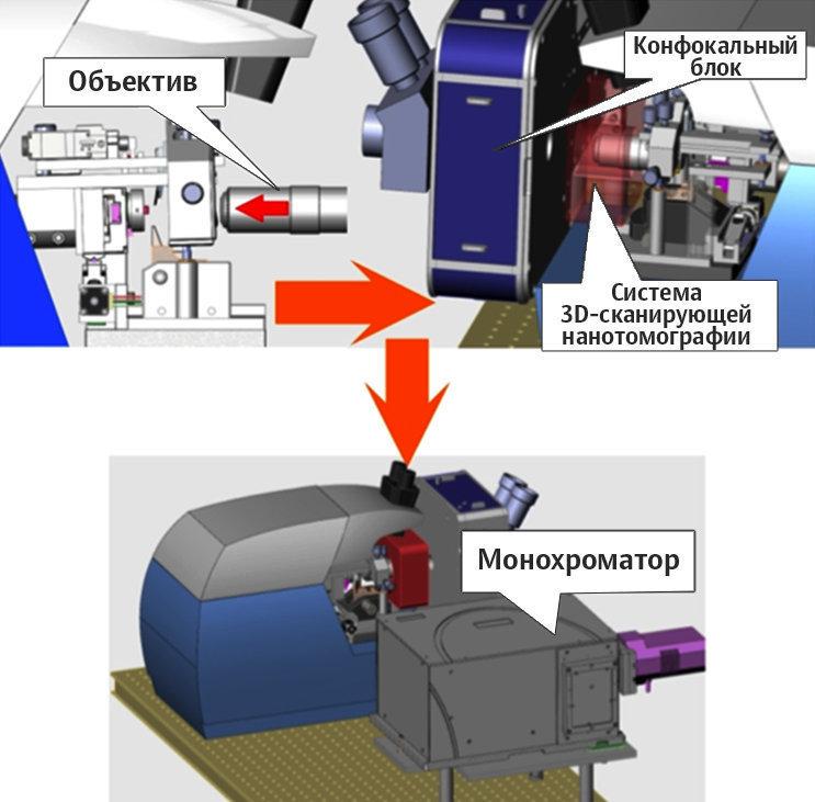 نظام التحليل 3D لمواد النانو او الابتكارية. من الايسر في الاعلى – رسم مدمج لنظام المسح 3D  الابتكاري (التصويري) الاشعاعي او الضوئي و العدسي المجهري. من اليمين في الاعلى – مخطط الجهاز الذي يحتوي على جهاز متحد البؤر , عدسة و نظام المسح 3D للتصوير المقطعي (المكاني) الابتكاري. في الاسفل – الشكل التخطيطي العام للنظام المدمج (بشكل مقسم).
