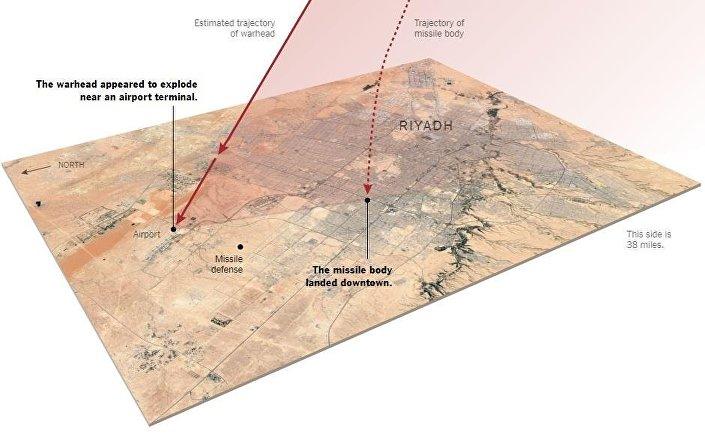 رسوم توضح نجاح صاروخ أنصار الله في الهروب من الدفاع الصاروخي السعودي