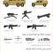 الأسلحة الأمريكية لدى القوات الكردية في سوريا