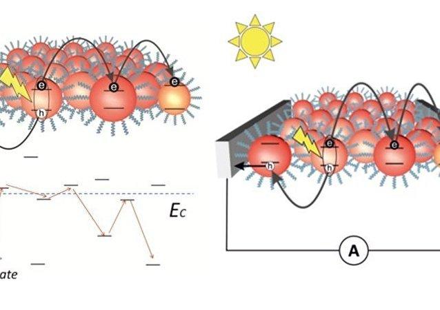 رسم بياني من المكثفات الكمومية الصلبة وعملية نقل الشحنة بين البلورات النانوية
