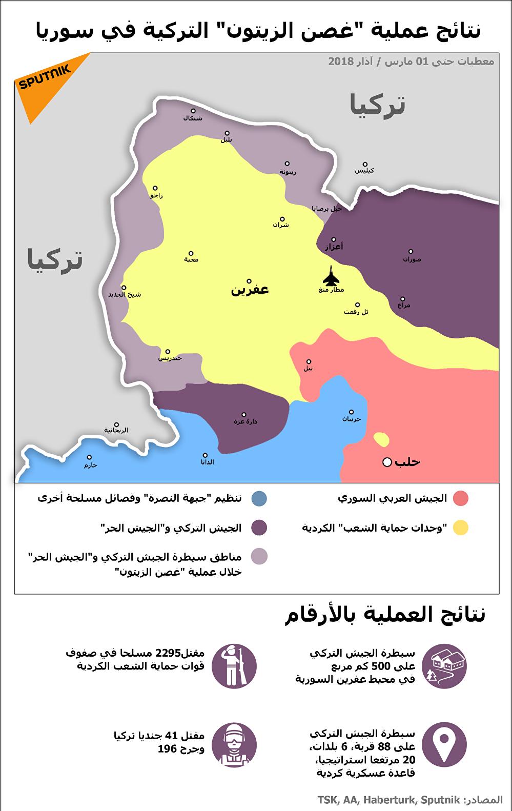 نتائج عملية غصن الزيتون التركية في سوريا