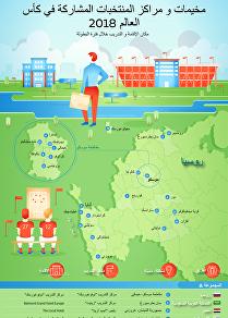 مخيمات و مراكز المنتخبات المشاركة في كأس العالم 2018