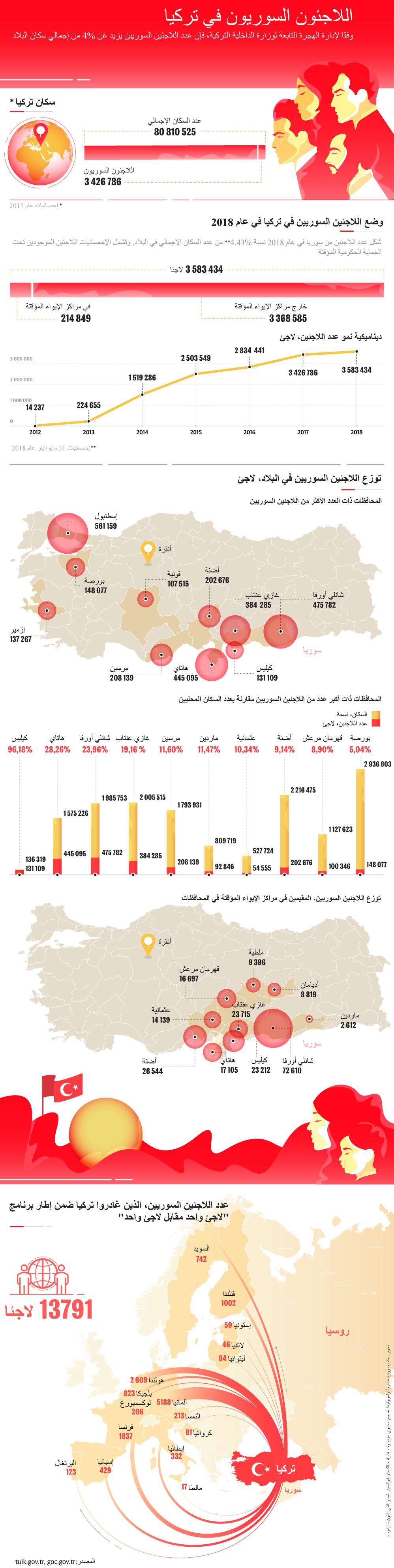 اللاجئون السوريون في تركيا