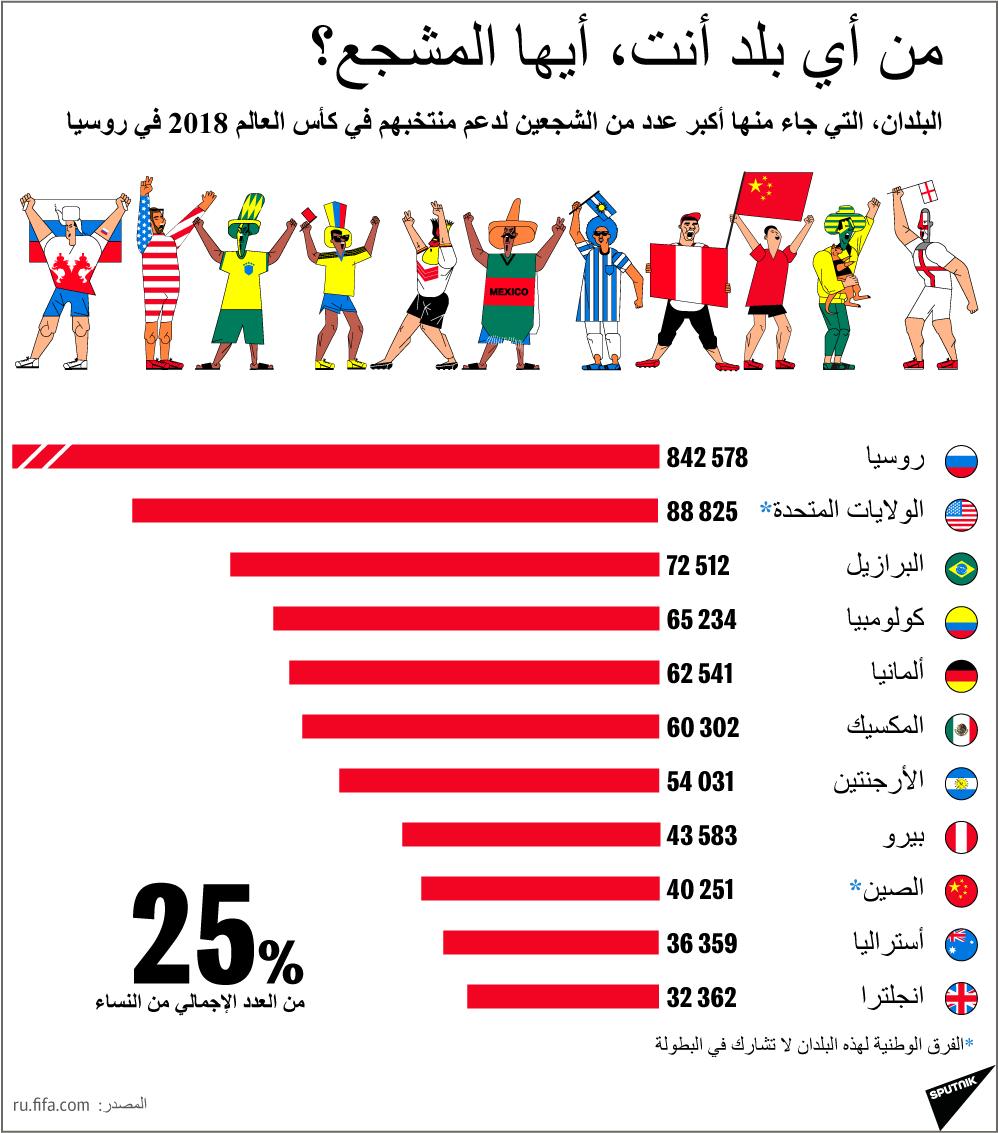 من أين أنت، أيها المشجع؟ كأس العالم 2018
