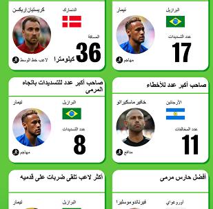 الأفضل من بين الأقوياء في مرحلة المجموعة  في كأس العالم 2018