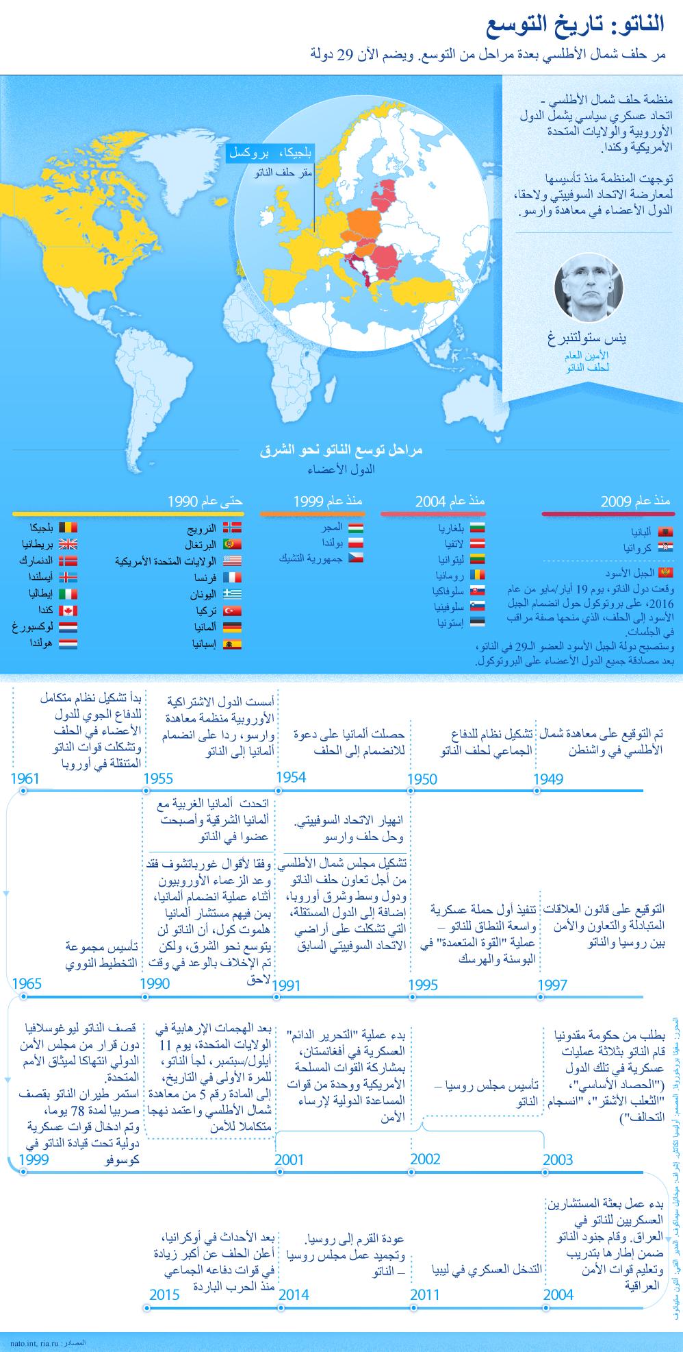 حلف الناتو: تاريخ التوسع