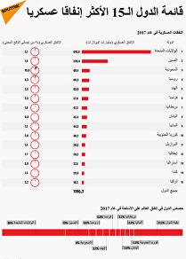 قائمة الدول الـ15 الأكثر إنفاقا عسكريا