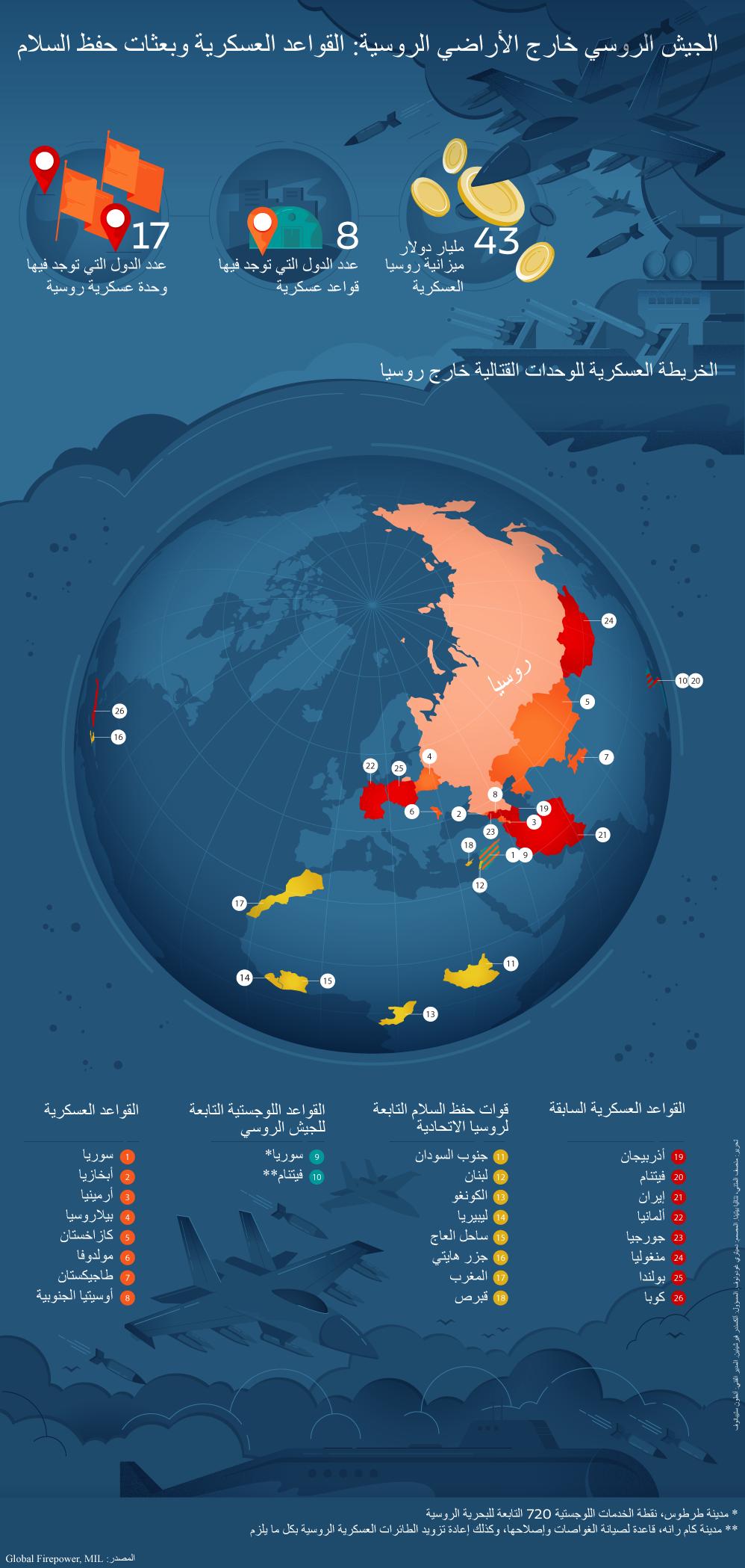 إنفوجرافيك - الجيش الروسي خارج الأراضي الروسية: القواعد العسكرية وبعثات حفظ السلام