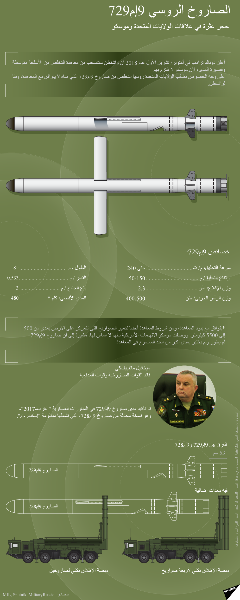 إنفوجرافيك -  الصاروخ الروسي 9إم729