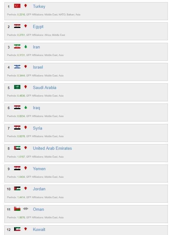 ترتيب الجيشين المصري والكويتي في الشرق الأوسط