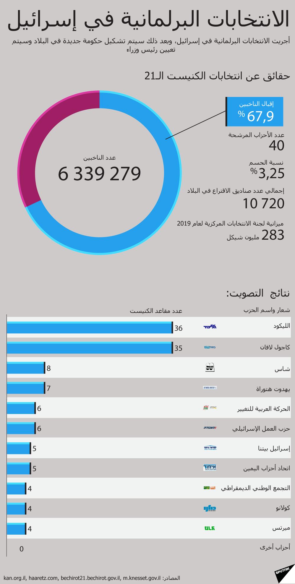 الانتخابات البرلمانية الإسرائيلية