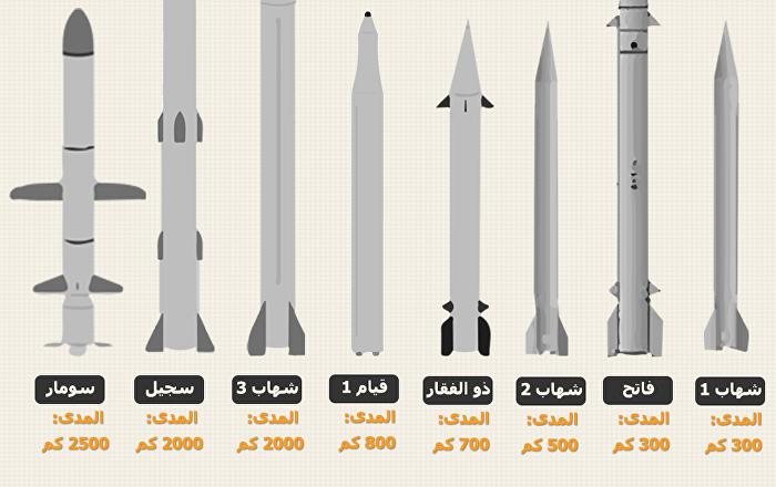 أخطر الصواريخ النووية