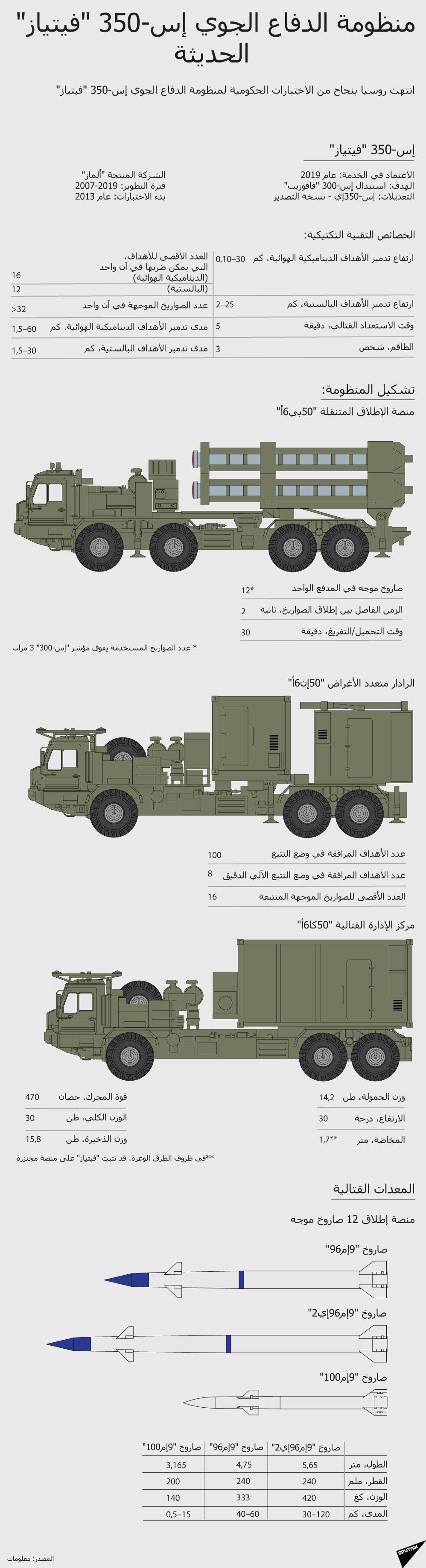 منظومة الدفاع الجوي إس-350 (فيتياز) الحديثة
