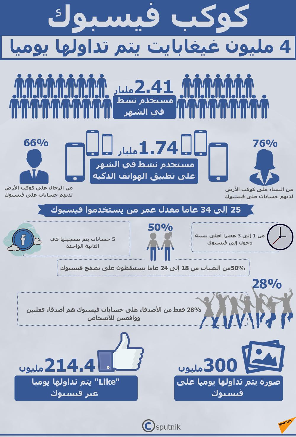 كوكب فيسبوك: 4 مليون غيغابايت يتم تداولها يوميا
