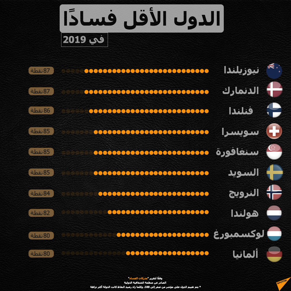 إنفوجرافيك الدول الأقل فسادا
